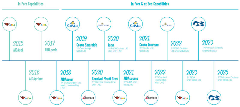 Carnival Cruise Line Corp LNG timeline greener cruising